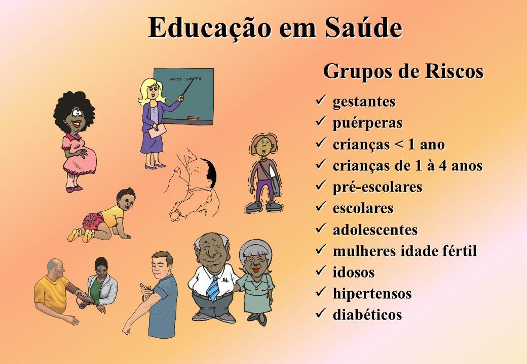 Educação em Saúde Grupos de Riscos gestantes gestantes puérperas puérperas crianças < 1 ano crianças < 1 ano crianças de 1 à 4 anos crianças de 1 à 4