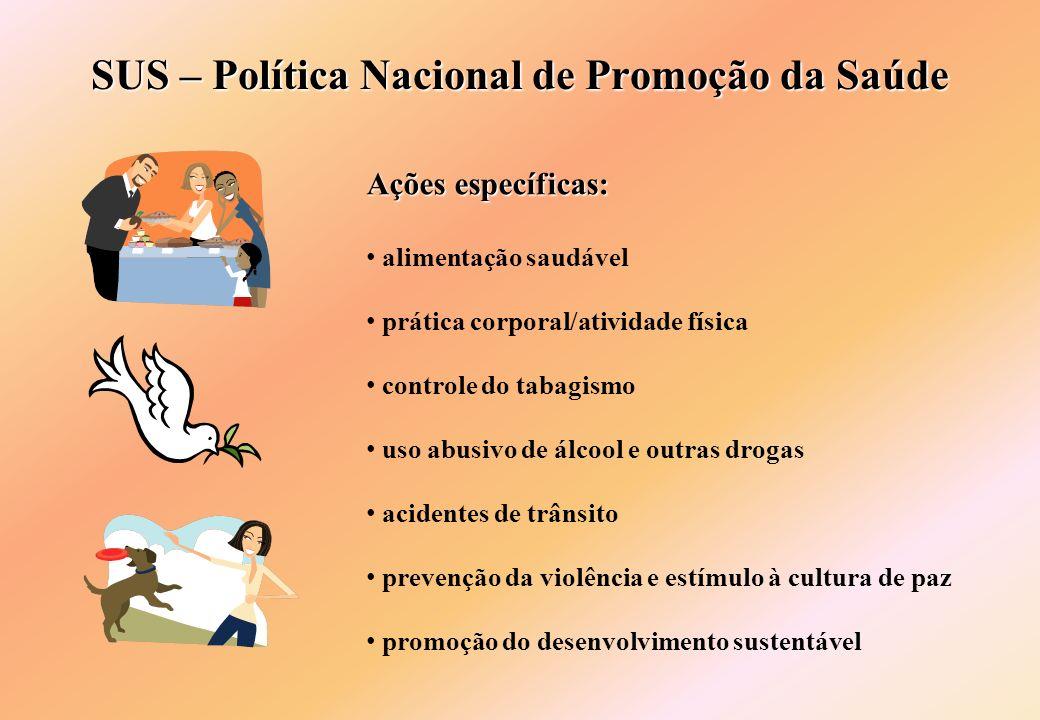 SUS – Política Nacional de Promoção da Saúde Ações específicas: alimentação saudável prática corporal/atividade física controle do tabagismo uso abusi