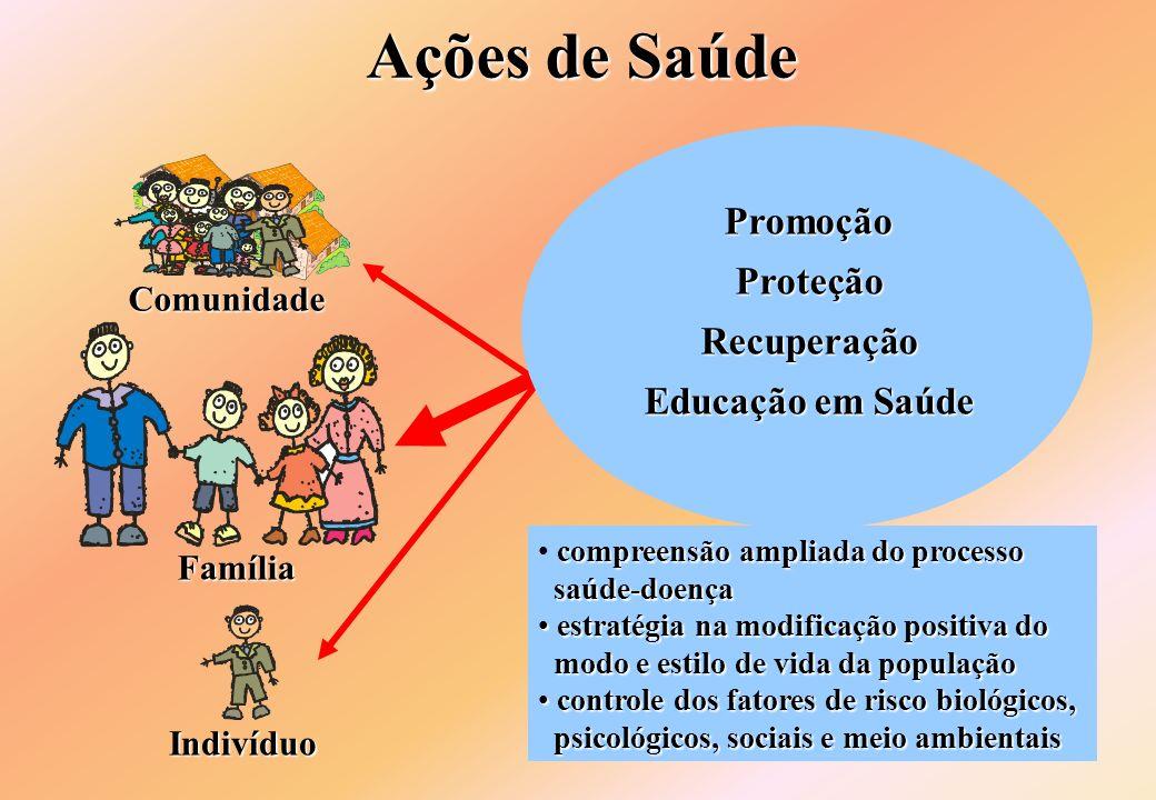PromoçãoProteçãoRecuperação Educação em Saúde Comunidade compreensão ampliada do processo saúde-doença saúde-doença estratégia na modificação positiva