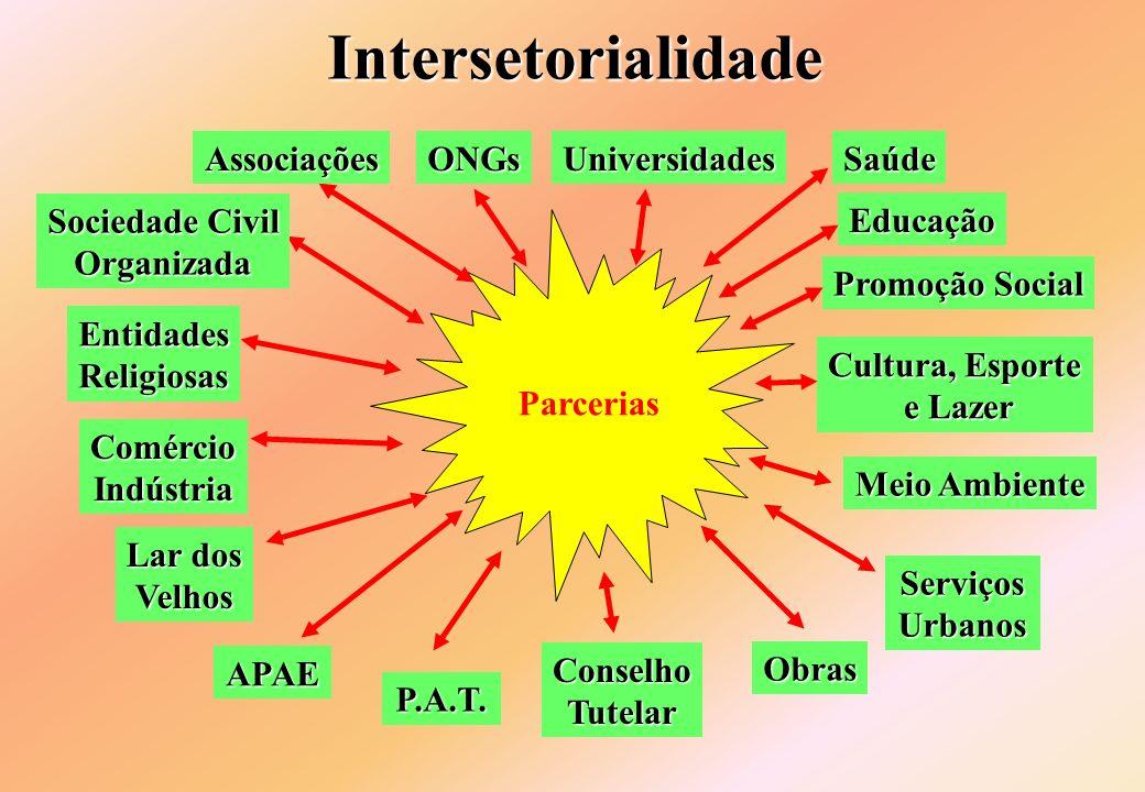 Intersetorialidade Parcerias P.A.T. Educação Promoção Social APAE Obras Cultura, Esporte e Lazer e Lazer ConselhoTutelar Lar dos Velhos Meio Ambiente