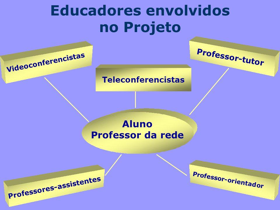 Educadores envolvidos no Projeto Aluno Professor da rede Professores-assistentes Videoconferencistas Professor-tutor Professor-orientador Teleconferen