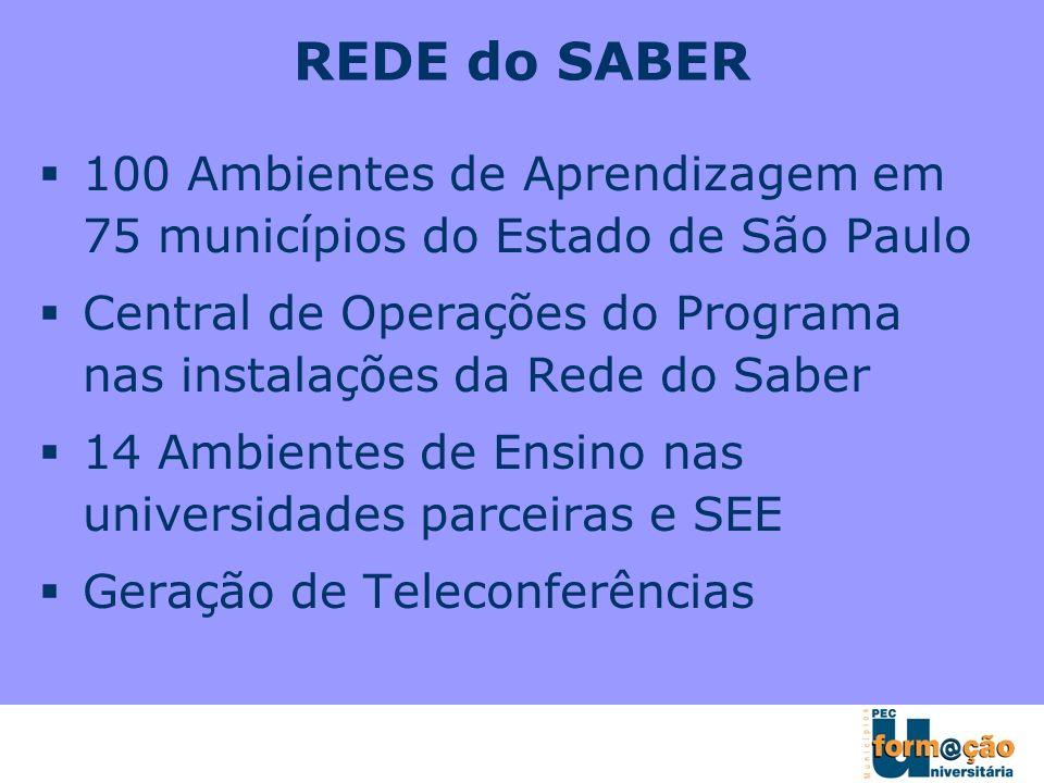 100 Ambientes de Aprendizagem em 75 municípios do Estado de São Paulo Central de Operações do Programa nas instalações da Rede do Saber 14 Ambientes d