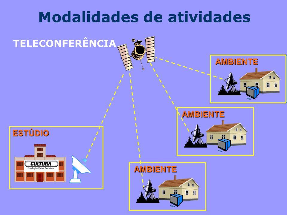 AMBIENTE AMBIENTE AMBIENTE ESTÚDIO TELECONFERÊNCIA Modalidades de atividades