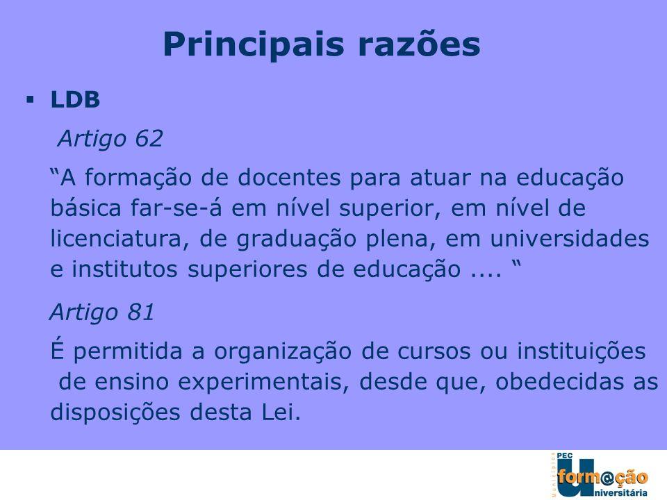 LDB Artigo 62 A formação de docentes para atuar na educação básica far-se-á em nível superior, em nível de licenciatura, de graduação plena, em univer