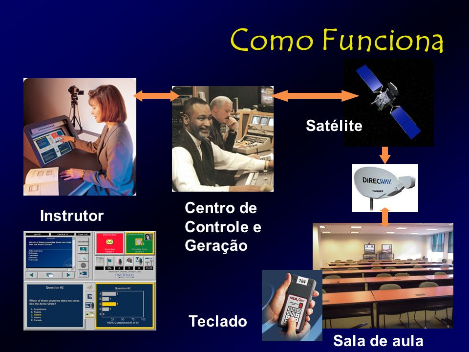 Como Funciona Instrutor Sala de aula Centro de Controle e Geração Satélite Teclado