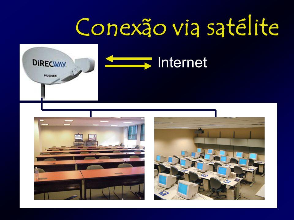 O formato dos cursos Aulas expositivas por tele e videoconferência Alunos podem interagir em tempo real com o professor, com áudio, vídeo e texto Alunos acessam no laboratório os materiais suplementares, exercícios, trabalhos e provas através da Internet