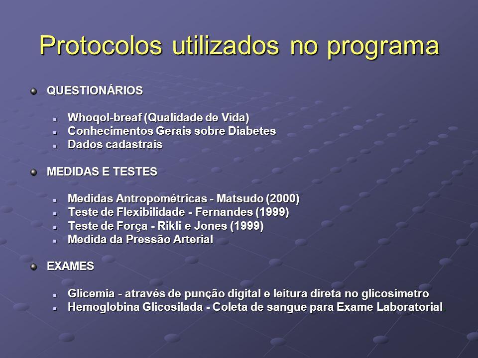 Protocolos utilizados no programa QUESTIONÁRIOS Whoqol-breaf (Qualidade de Vida) Whoqol-breaf (Qualidade de Vida) Conhecimentos Gerais sobre Diabetes