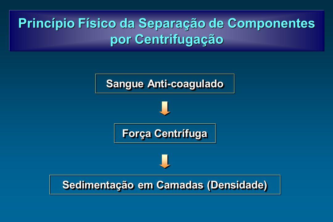 Sangue Anti-coagulado Força Centrífuga Sedimentação em Camadas (Densidade) Princípio Físico da Separação de Componentes por Centrifugação