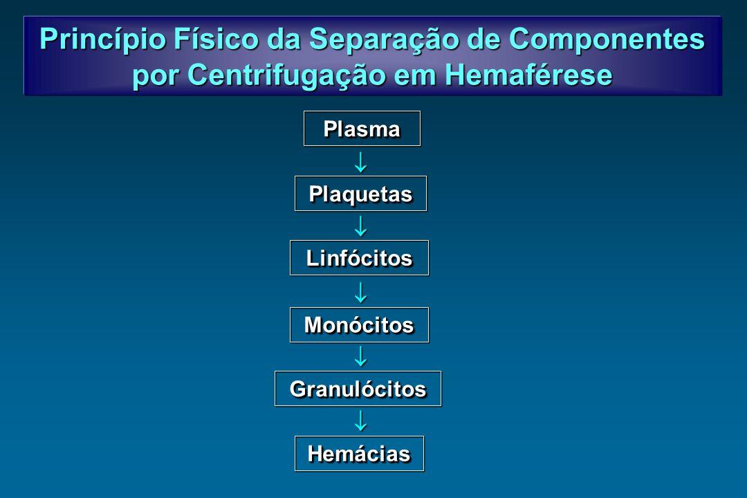 Princípio Físico da Separação de Componentes por Centrifugação em Hemaférese PlasmaPlasma PlaquetasPlaquetas LinfócitosLinfócitos MonócitosMonócitos G