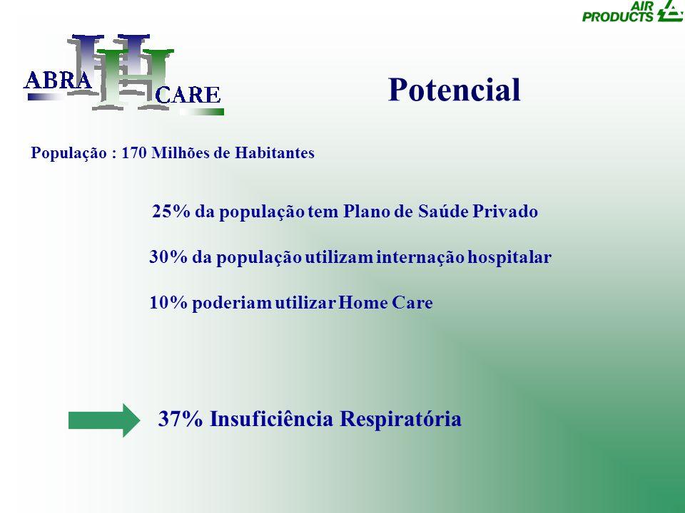 Potencial População : 170 Milhões de Habitantes 25% da população tem Plano de Saúde Privado 30% da população utilizam internação hospitalar 10% poderi