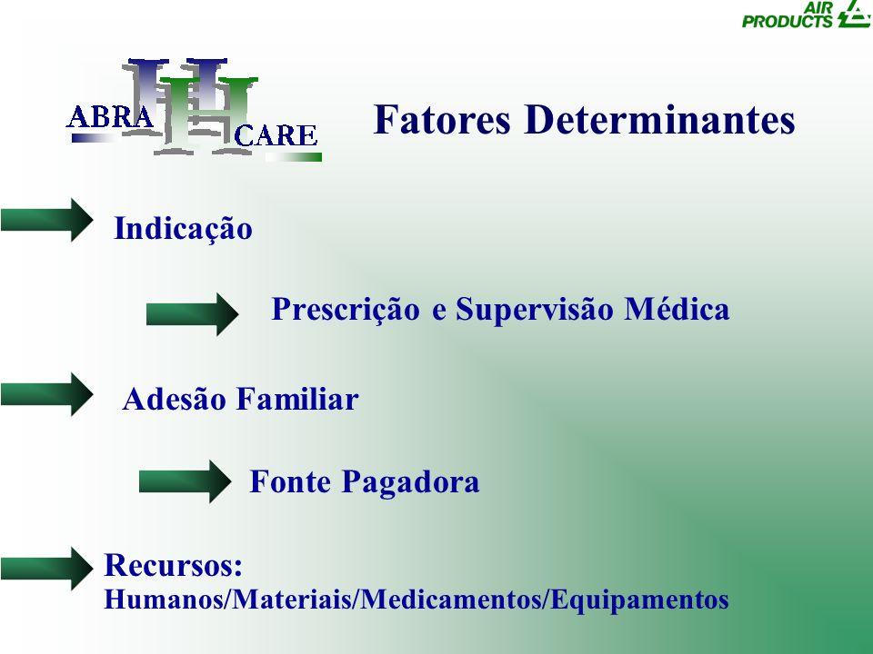 Indicação Prescrição e Supervisão Médica Adesão Familiar Fonte Pagadora Recursos: Humanos/Materiais/Medicamentos/Equipamentos Fatores Determinantes