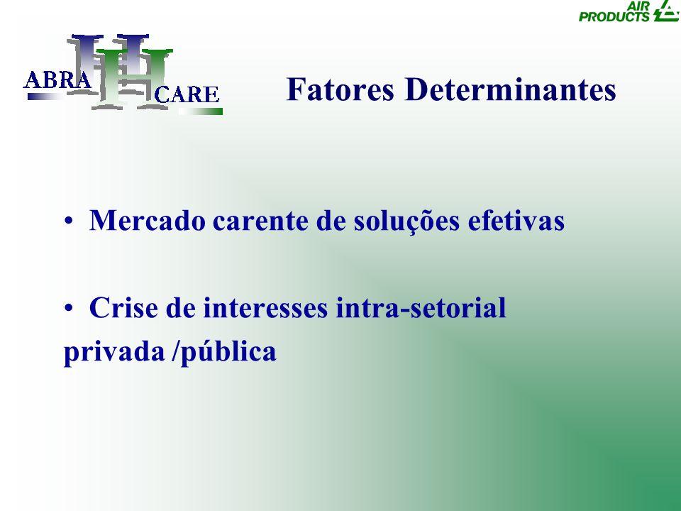Mercado carente de soluções efetivas Crise de interesses intra-setorial privada /pública