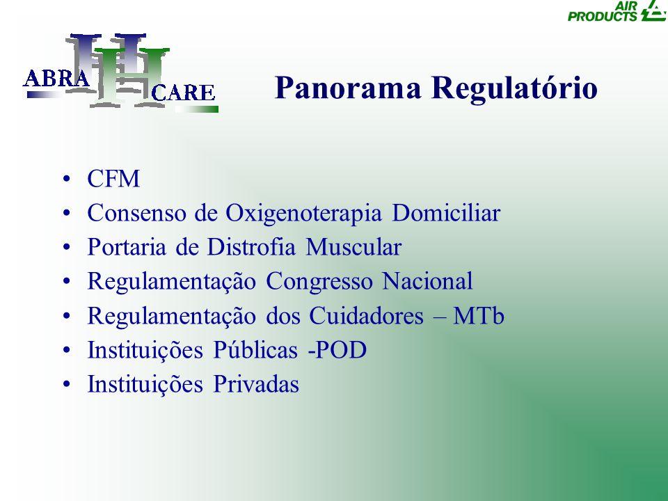 Panorama Regulatório CFM Consenso de Oxigenoterapia Domiciliar Portaria de Distrofia Muscular Regulamentação Congresso Nacional Regulamentação dos Cui