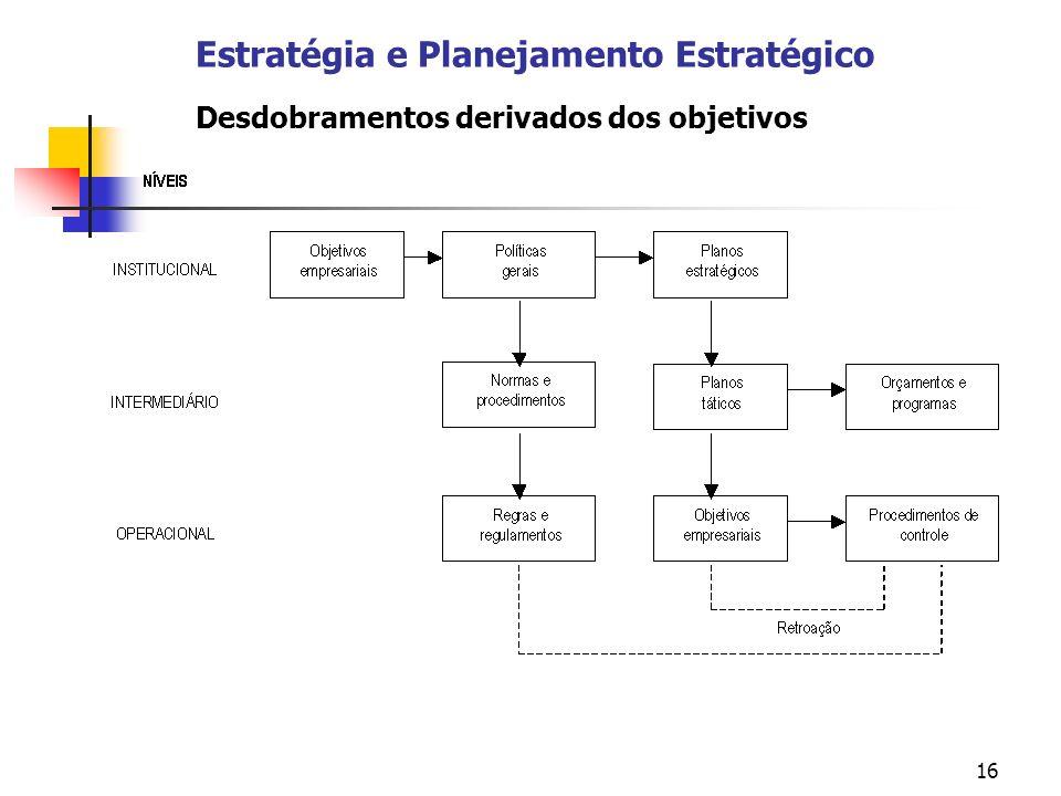 16 Estratégia e Planejamento Estratégico Desdobramentos derivados dos objetivos