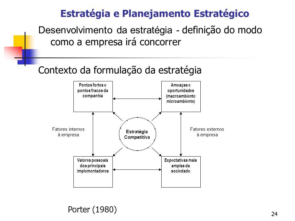 24 Estratégia e Planejamento Estratégico Desenvolvimento da estratégia - definição do modo como a empresa irá concorrer Contexto da formulação da estratégia Pontos fortes e pontos fracos da companhia Ameaças e oportunidades (macroambiente microambiente) Valores pessoais dos principais implementadores Expectativas mais amplas da sociedade Estratégia Competitiva Fatores internos à empresa Fatores externos à empresa Porter (1980)