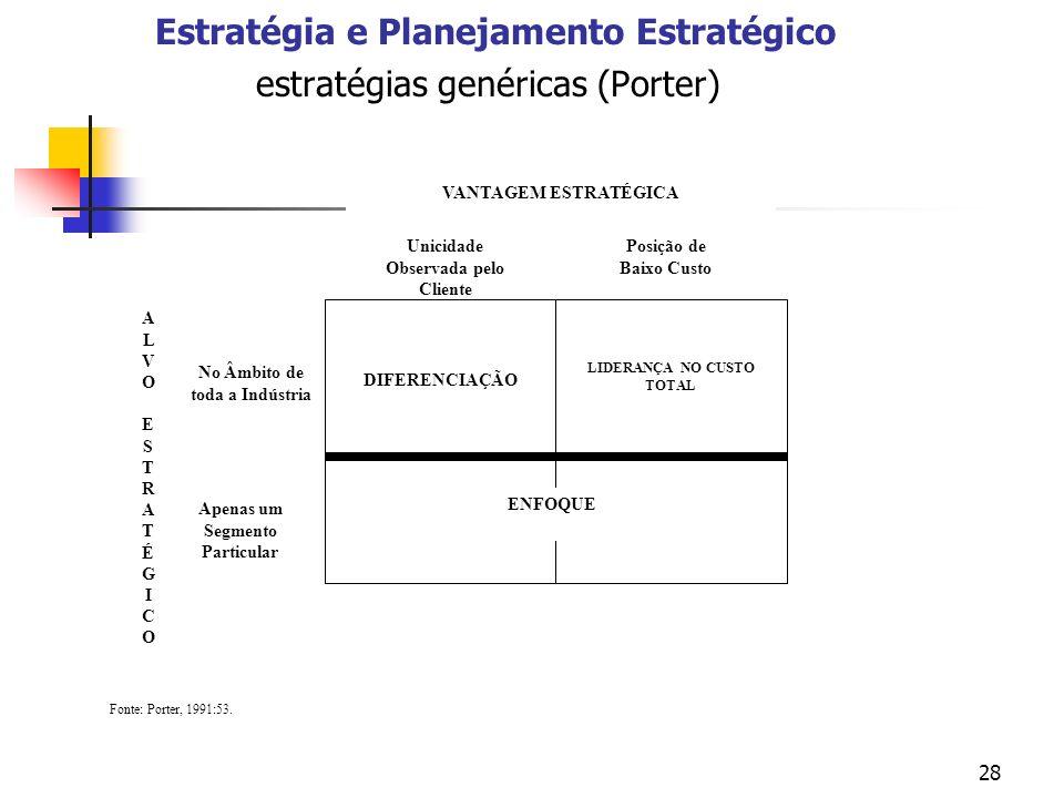 28 Estratégia e Planejamento Estratégico estratégias genéricas (Porter) DIFERENCIAÇÃO LIDERANÇA NO CUSTO TOTAL ENFOQUE ALVOESTRATÉGICOALVOESTRATÉGICO No Âmbito de toda a Indústria Apenas um Segmento Particular VANTAGEM ESTRATÉGICA Unicidade Observada pelo Cliente Posição de Baixo Custo Fonte: Porter, 1991:53.