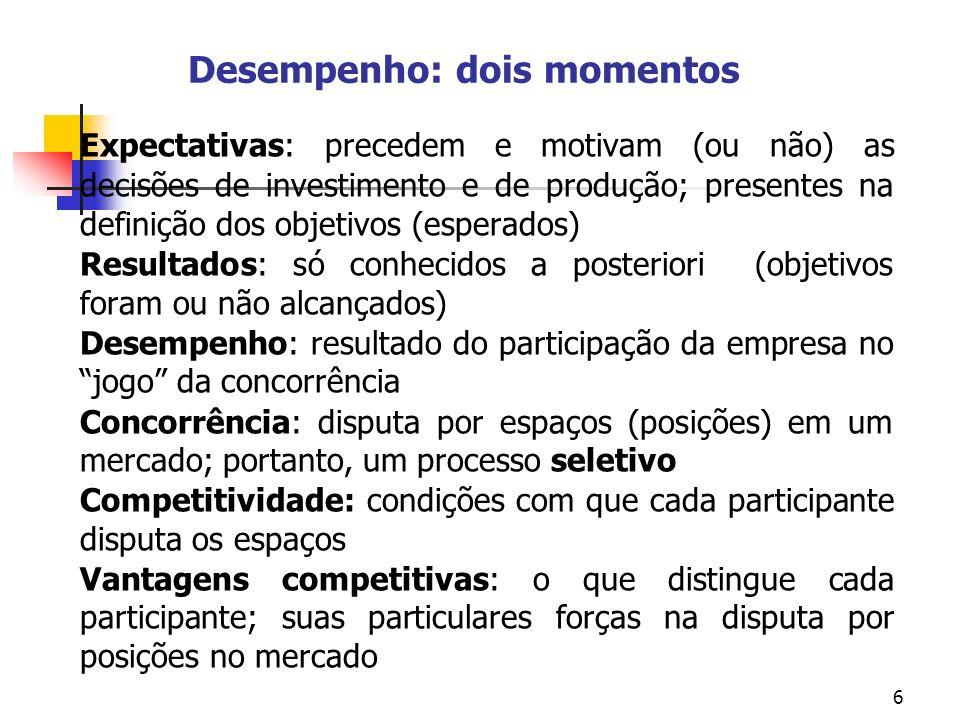 6 Desempenho: dois momentos Expectativas: precedem e motivam (ou não) as decisões de investimento e de produção; presentes na definição dos objetivos