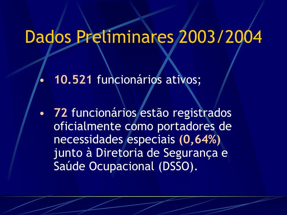 Dados Preliminares 2003/2004 10.521 funcionários ativos; 72 funcionários estão registrados oficialmente como portadores de necessidades especiais (0,64%) junto à Diretoria de Segurança e Saúde Ocupacional (DSSO).