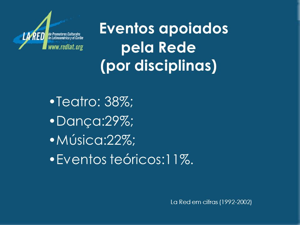 Espectadores em eventos apoiados pela Rede Brasil: 32%; Colômbia: 10%; Costa Rica: 8%; Guatemala: 7%; Argentina:7%; Outros:36%.