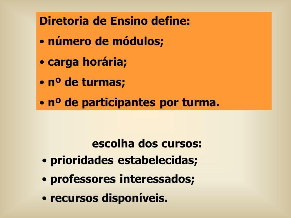 escolha dos cursos: prioridades estabelecidas; professores interessados; recursos disponíveis. Diretoria de Ensino define: número de módulos; carga ho