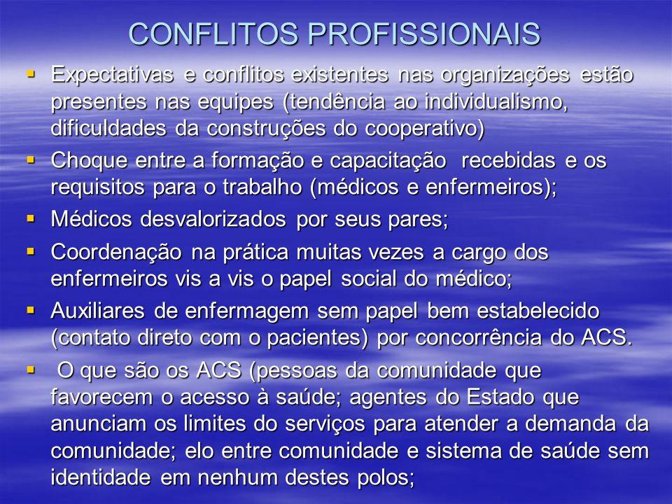 CONFLITOS PROFISSIONAIS Expectativas e conflitos existentes nas organizações estão presentes nas equipes (tendência ao individualismo, dificuldades da