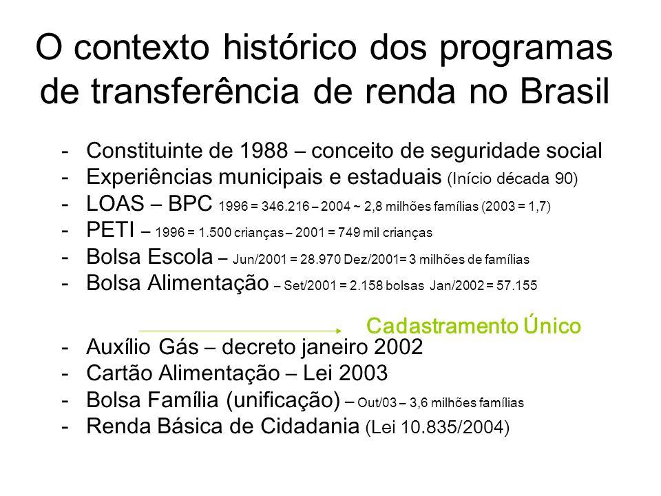 O contexto histórico dos programas de transferência de renda no Brasil -Constituinte de 1988 – conceito de seguridade social -Experiências municipais