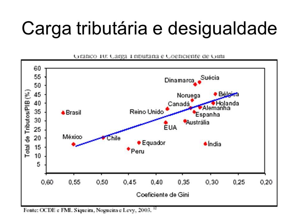 Carga tributária e desigualdade