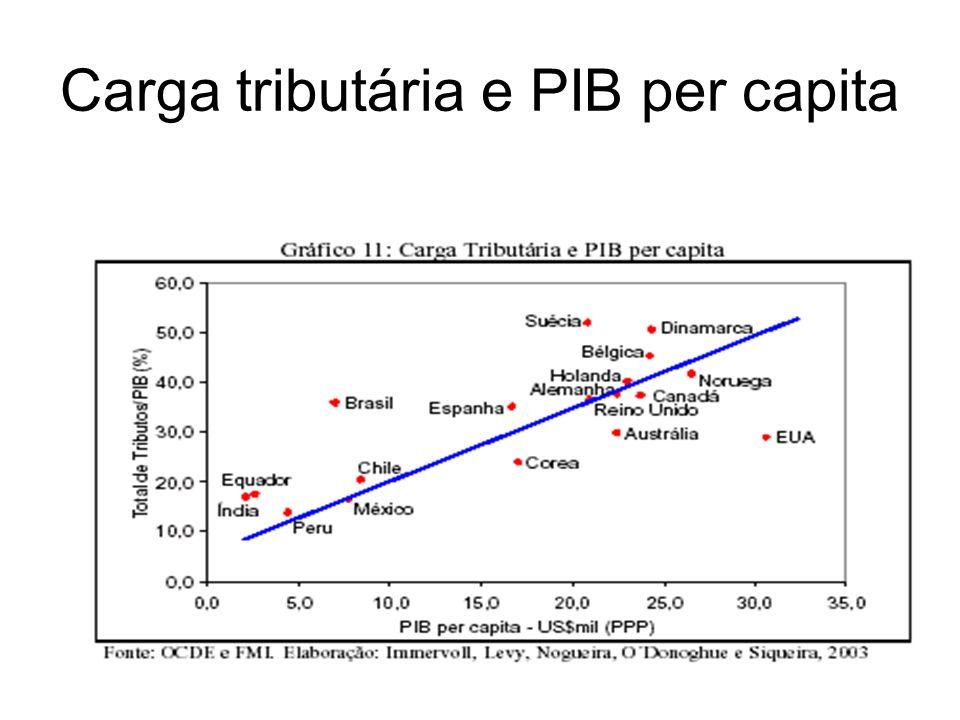 Carga tributária e PIB per capita