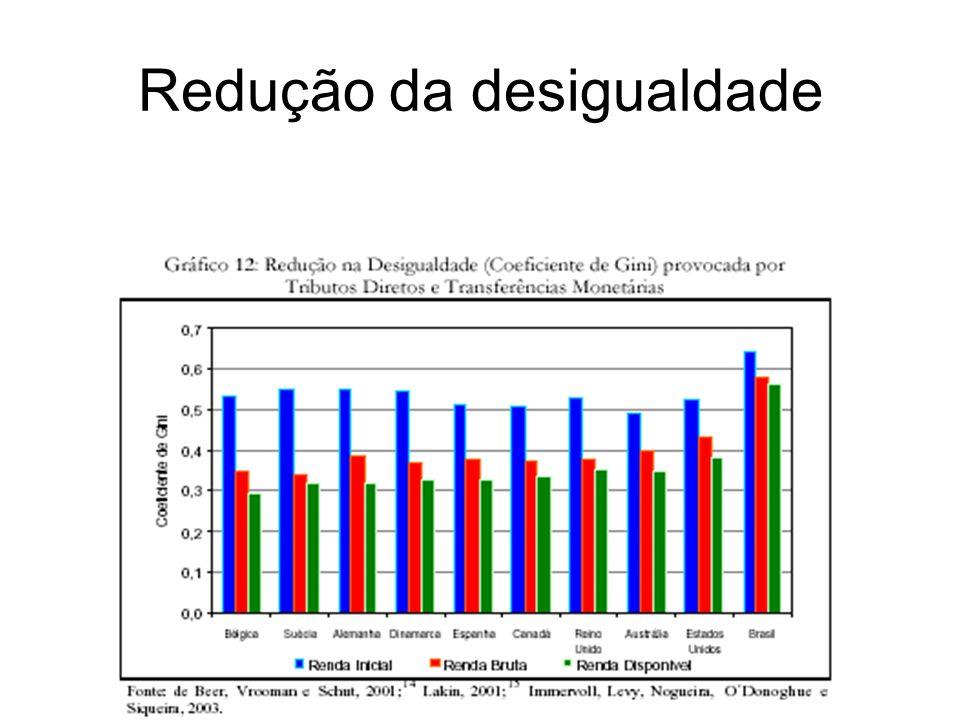 Redução da desigualdade