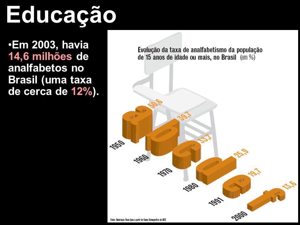 Educação A baixa escolaridade da população é influenciada pelas altas taxas de reprovação e evasão escolares.