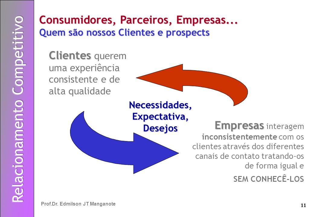 11 Prof.Dr. Edmilson JT Manganote Clientes Clientes querem uma experiência consistente e de alta qualidade Empresas Empresas interagem inconsistenteme