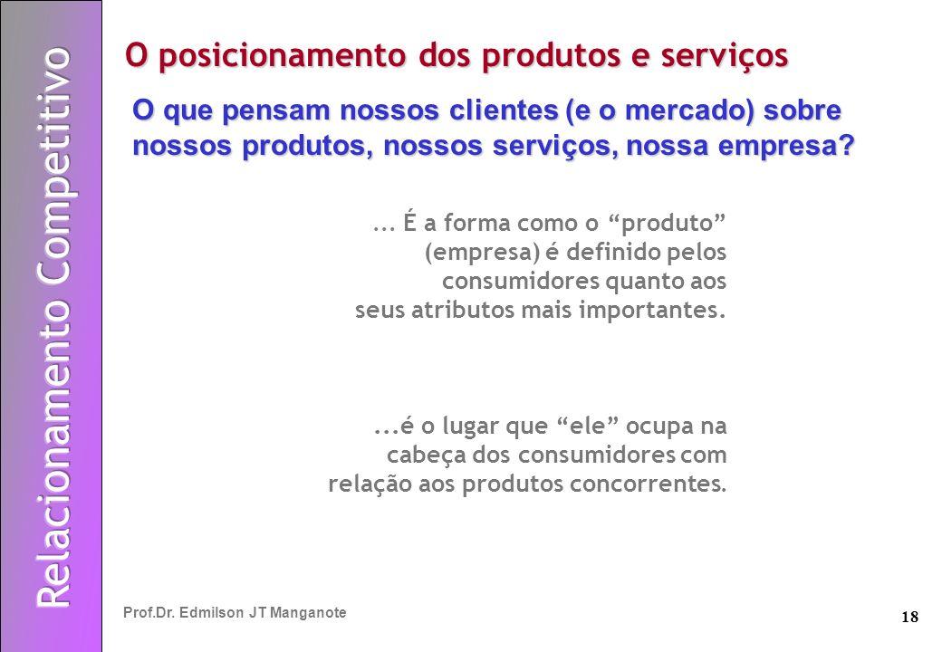 18 Prof.Dr. Edmilson JT Manganote... É a forma como o produto (empresa) é definido pelos consumidores quanto aos seus atributos mais importantes....é