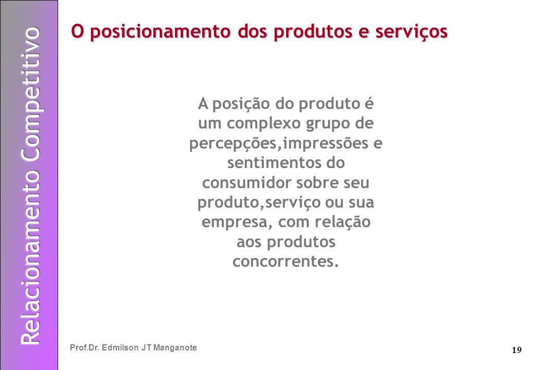 19 Prof.Dr. Edmilson JT Manganote A posição do produto é um complexo grupo de percepções,impressões e sentimentos do consumidor sobre seu produto,serv