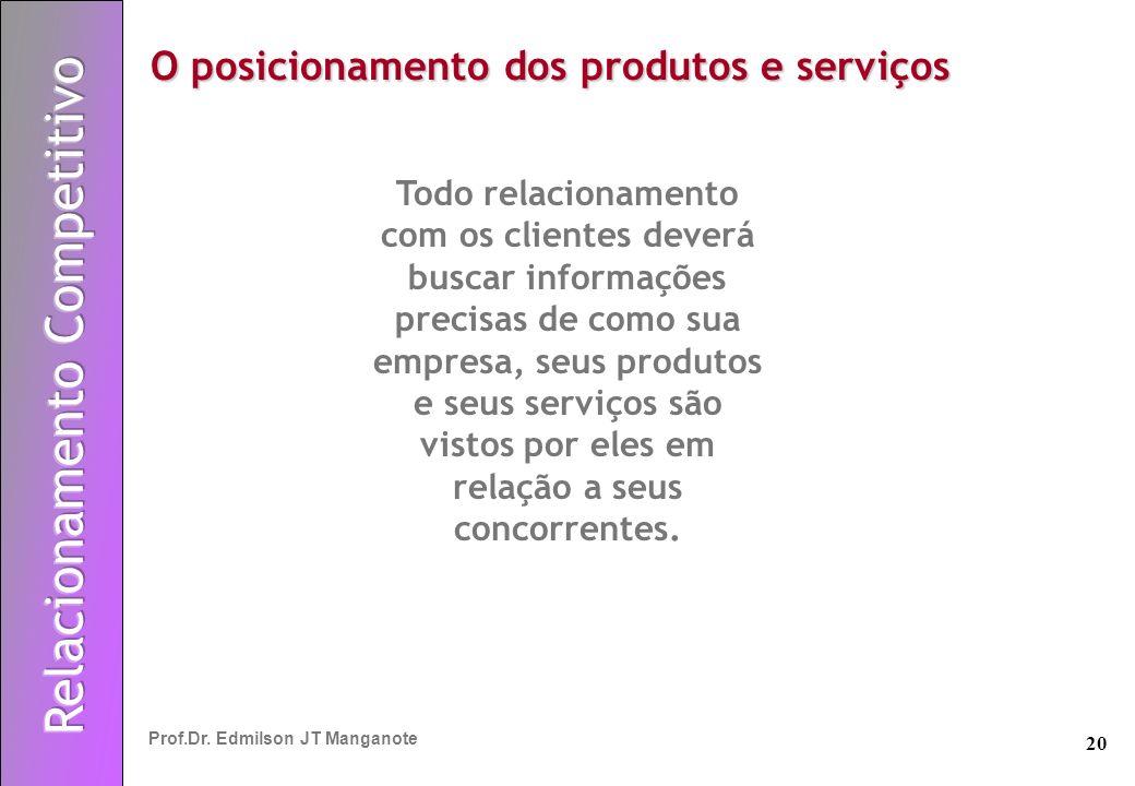 20 Prof.Dr. Edmilson JT Manganote Todo relacionamento com os clientes deverá buscar informações precisas de como sua empresa, seus produtos e seus ser