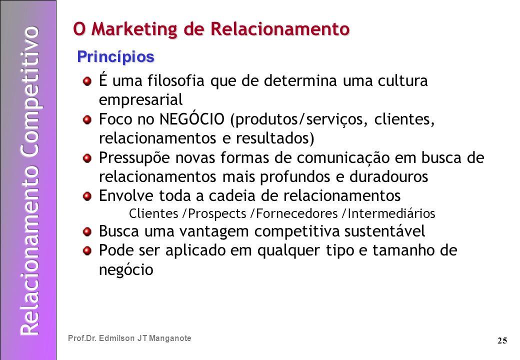 25 Prof.Dr. Edmilson JT Manganote É uma filosofia que de determina uma cultura empresarial Foco no NEGÓCIO (produtos/serviços, clientes, relacionament