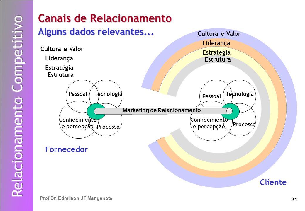 31 Prof.Dr. Edmilson JT Manganote Marketing de Relacionamento Processo Tecnologia Pessoal Conhecimento e percepção Conhecimento e percepção Cultura e