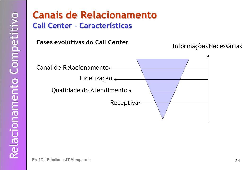 34 Prof.Dr. Edmilson JT Manganote Canais de Relacionamento Call Center - Características Fases evolutivas do Call Center Canal de Relacionamento Fidel