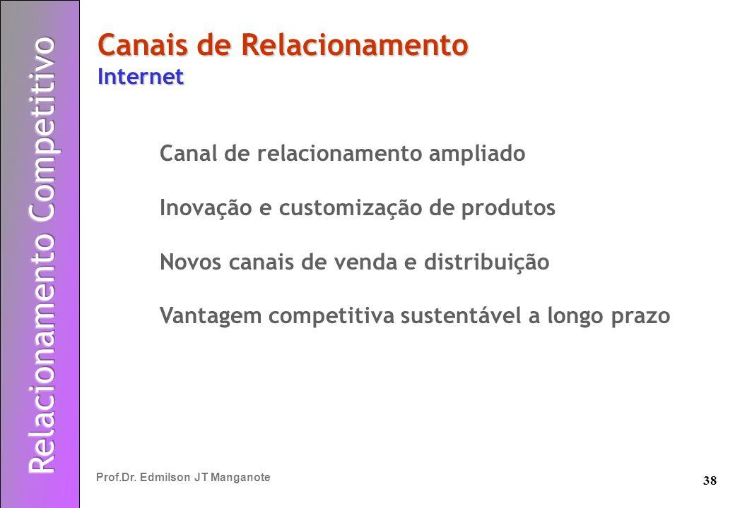 38 Prof.Dr. Edmilson JT Manganote Canais de Relacionamento Internet Canal de relacionamento ampliado Inovação e customização de produtos Novos canais