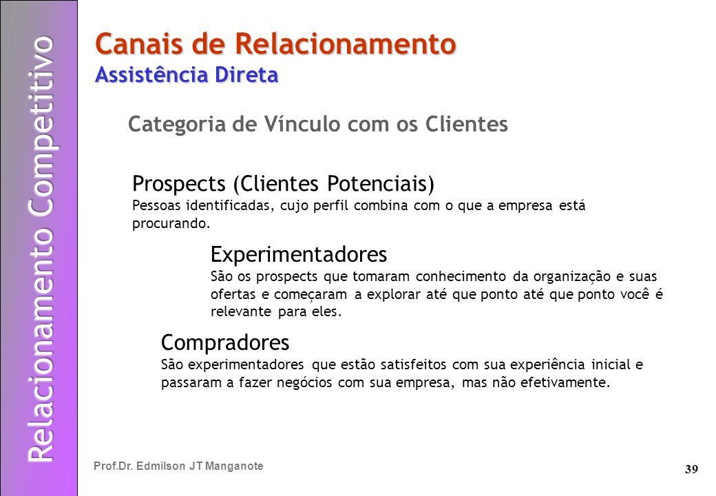 39 Prof.Dr. Edmilson JT Manganote Canais de Relacionamento Assistência Direta Categoria de Vínculo com os Clientes Prospects (Clientes Potenciais) Pes
