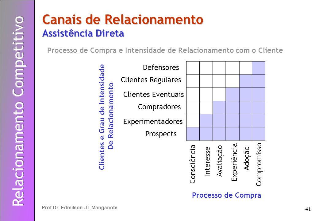 41 Prof.Dr. Edmilson JT Manganote Canais de Relacionamento Assistência Direta Processo de Compra e Intensidade de Relacionamento com o Cliente Consciê