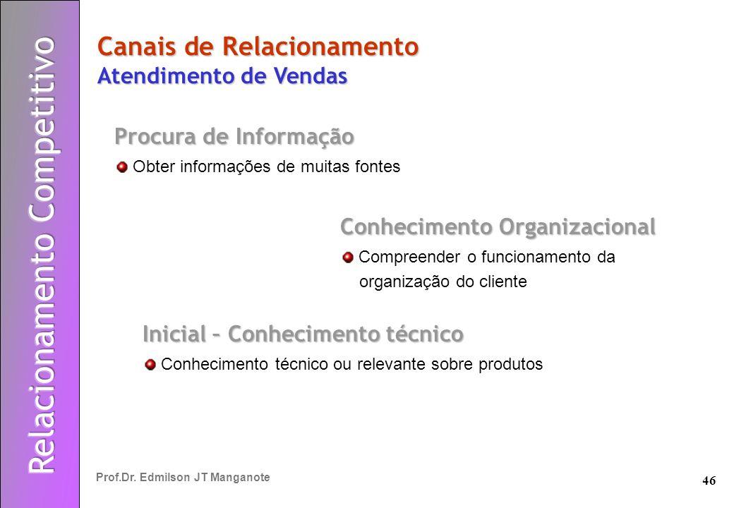 46 Prof.Dr. Edmilson JT Manganote Procura de Informação Obter informações de muitas fontes Canais de Relacionamento Atendimento de Vendas Conhecimento