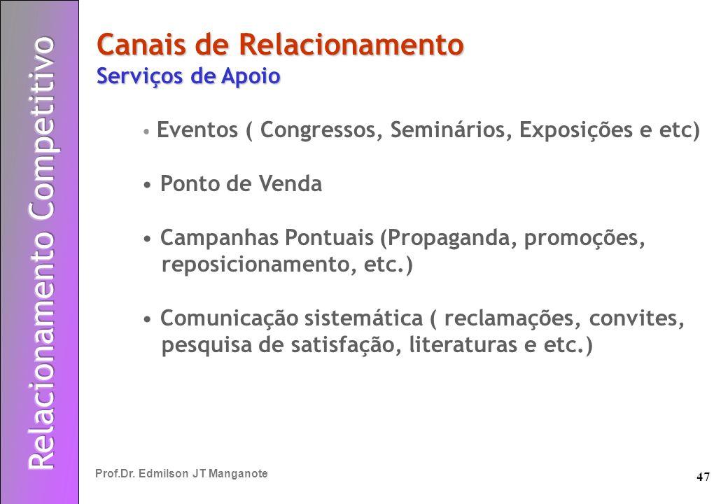 47 Prof.Dr. Edmilson JT Manganote Canais de Relacionamento Serviços de Apoio Eventos ( Congressos, Seminários, Exposições e etc) Ponto de Venda Campan
