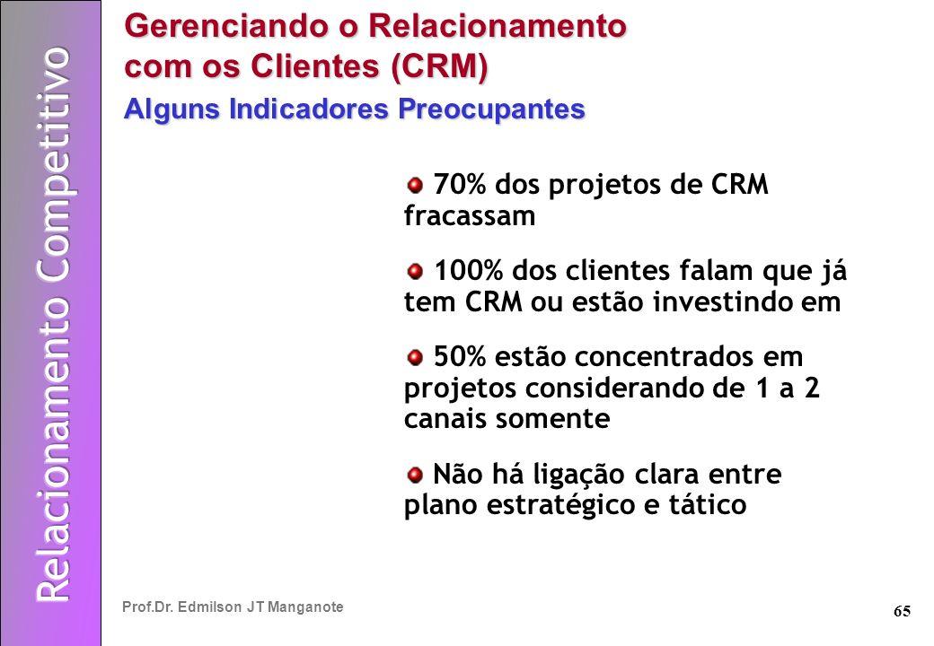 65 Prof.Dr. Edmilson JT Manganote Gerenciando o Relacionamento com os Clientes (CRM) Alguns Indicadores Preocupantes 70% dos projetos de CRM fracassam