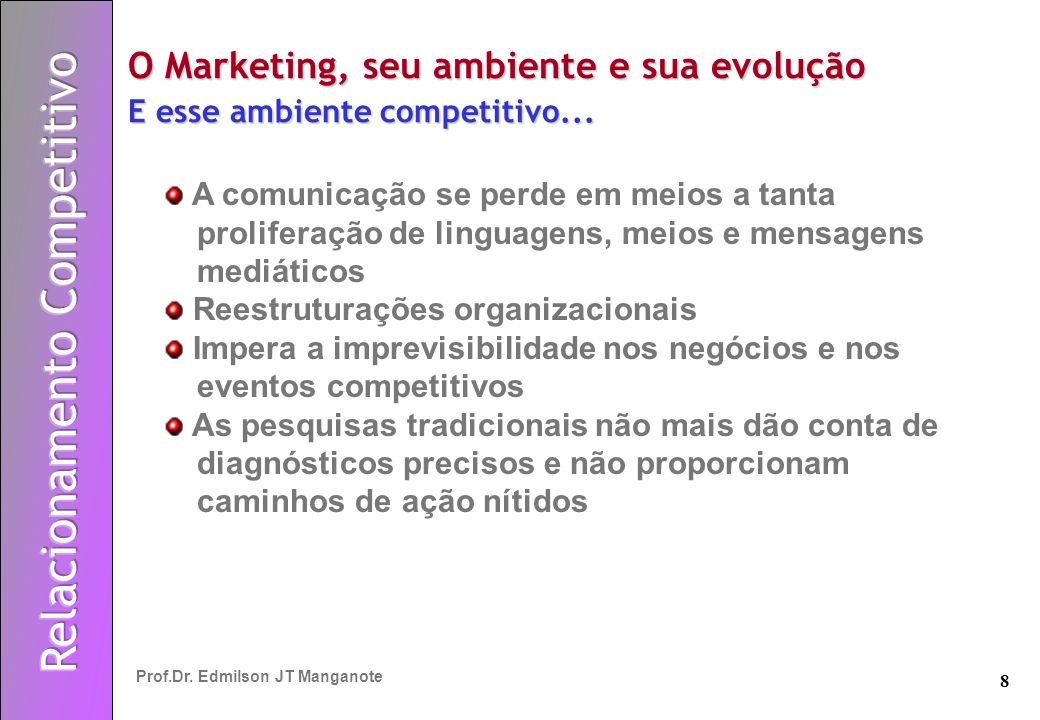 8 Prof.Dr. Edmilson JT Manganote O Marketing, seu ambiente e sua evolução E esse ambiente competitivo... A comunicação se perde em meios a tanta proli