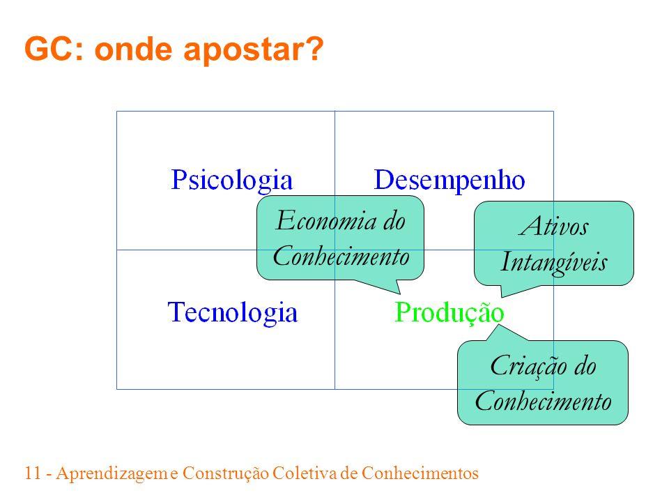 11 - Aprendizagem e Construção Coletiva de Conhecimentos GC: onde apostar? Ativos Intangíveis Economia do Conhecimento Criação do Conhecimento