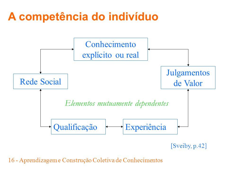 16 - Aprendizagem e Construção Coletiva de Conhecimentos [Sveiby, p.42] Conhecimento explícito ou real QualificaçãoExperiência Julgamentos de Valor Re