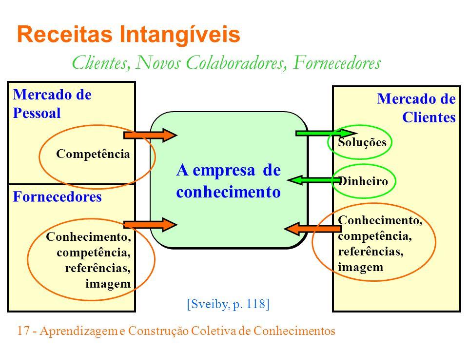 17 - Aprendizagem e Construção Coletiva de Conhecimentos Mercado de Clientes Soluções Dinheiro Conhecimento, competência, referências, imagem Clientes
