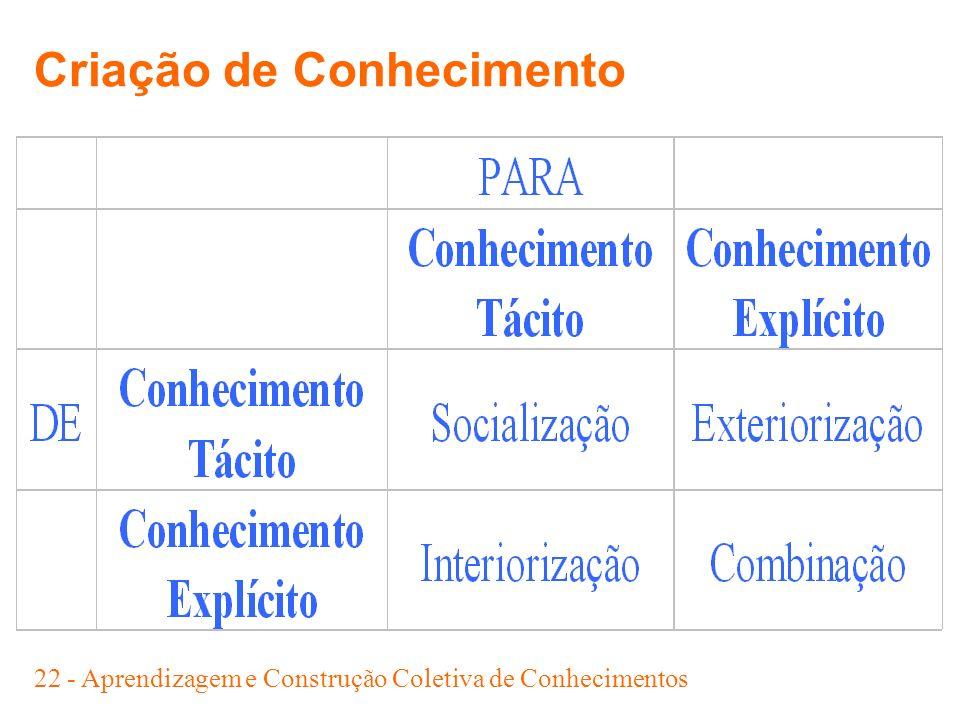 22 - Aprendizagem e Construção Coletiva de Conhecimentos Criação de Conhecimento