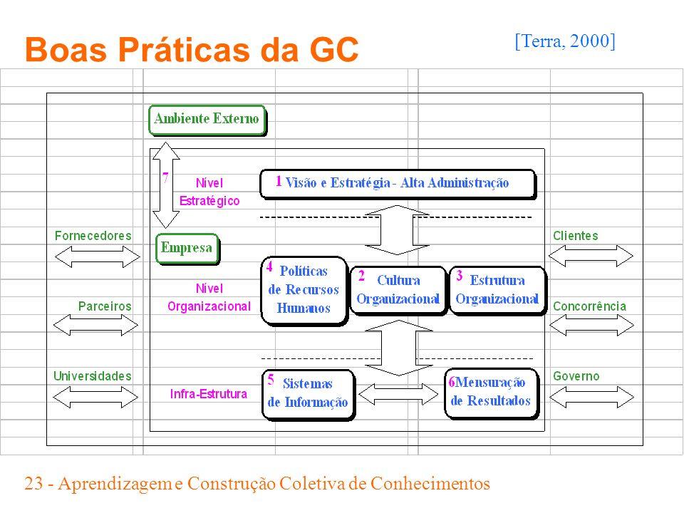 23 - Aprendizagem e Construção Coletiva de Conhecimentos [Terra, 2000] Boas Práticas da GC