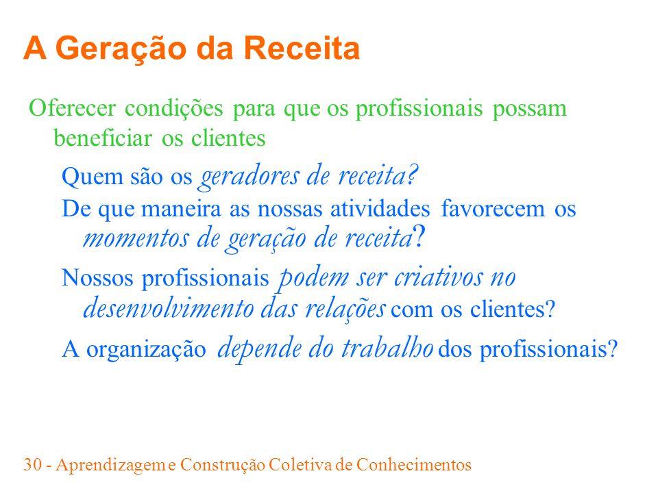 30 - Aprendizagem e Construção Coletiva de Conhecimentos Oferecer condições para que os profissionais possam beneficiar os clientes Quem são os gerado
